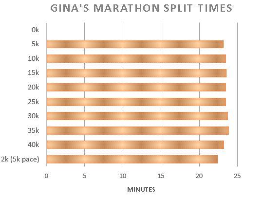 Marathon chart